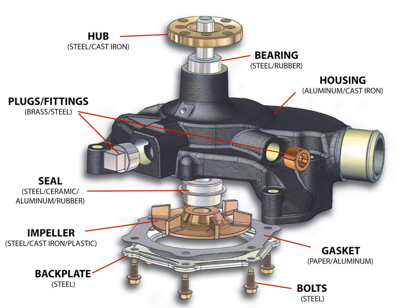 Water Pump Problems in Automobiles